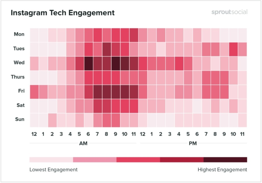 Best times to post on Instagram for technology companies