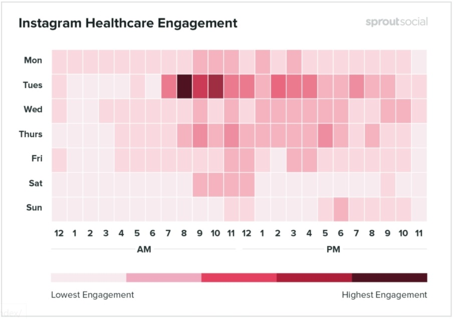 Best times to post on Instagram for Healthcare