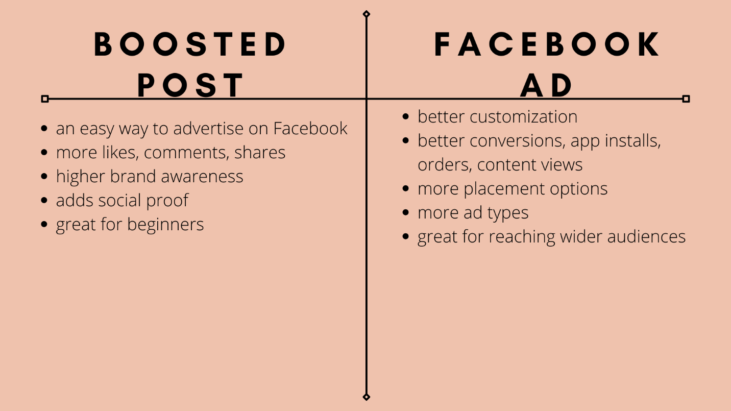 What are the Differences between an Ad and a Boosted Post? - picture 2