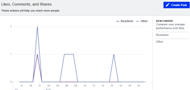Step #4: Analyze the performance of your posts - picture 4