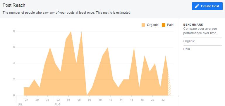 Aus einer umfassenderen Perspektive können Sie die Daten über Ihr Publikum auch für andere Marketingkampagnen nutzen und wenn Sie neue Follower gewinnen wollen. Sie können bei der Entwicklung einer Beschreibung der Zielgruppe oder bei der Erstellung von Content-Ideen herangezogen werden. - Bild 3