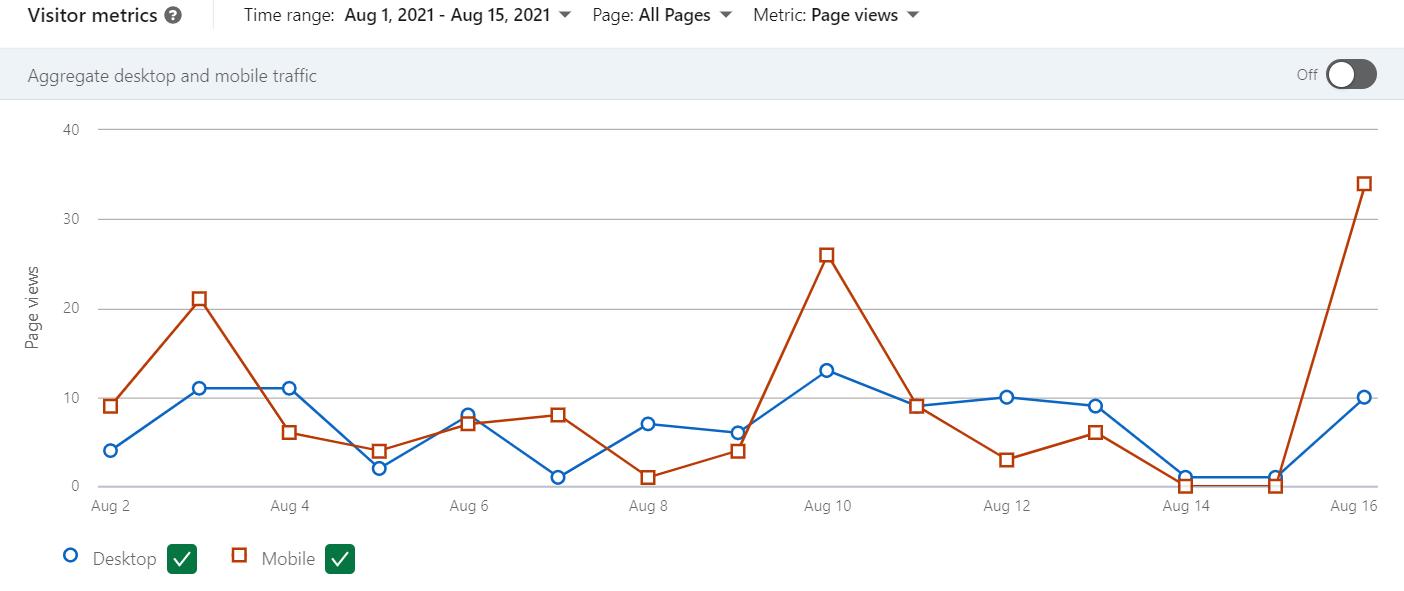 Особливості LinkedIn Analytics