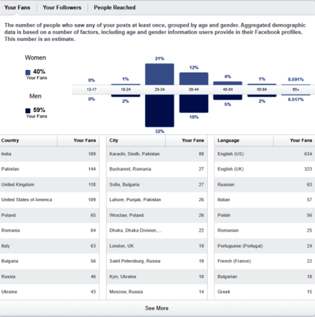 Step #3: Get familiar with demographic data updates - picture 1