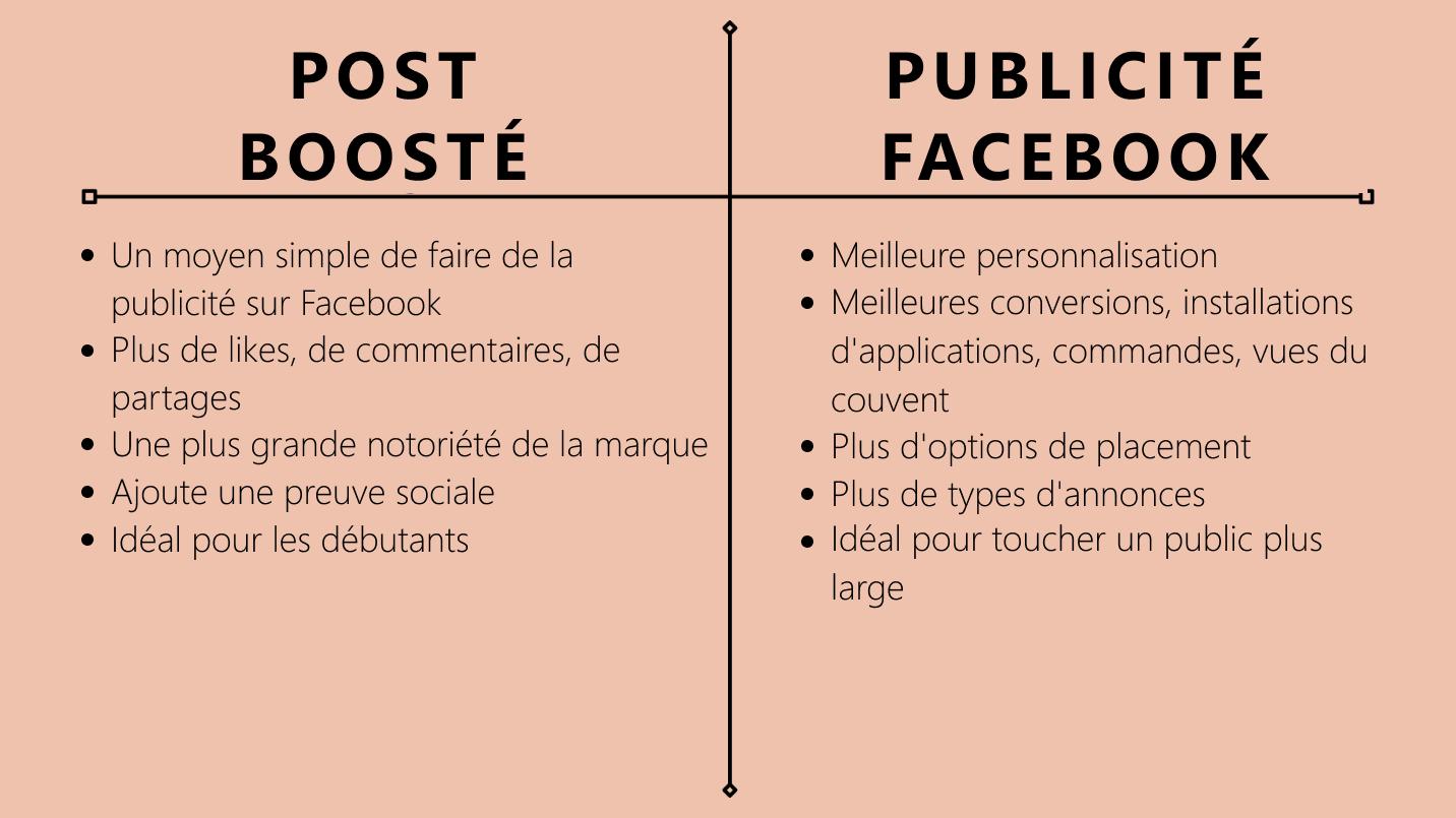 Quelles sont les différences entre une annonce et un post boosté ? - image 2