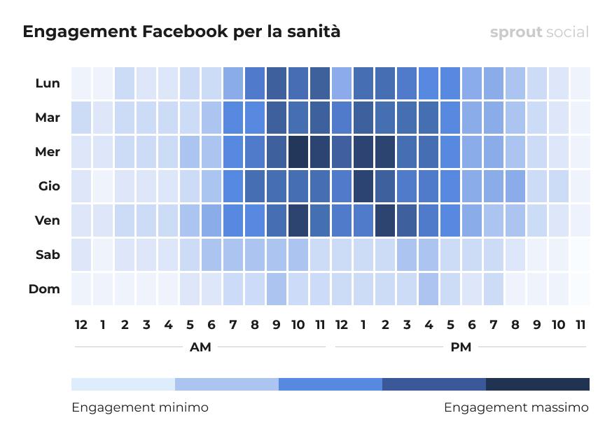 I momenti migliori per pubblicare su Facebook per la sanità