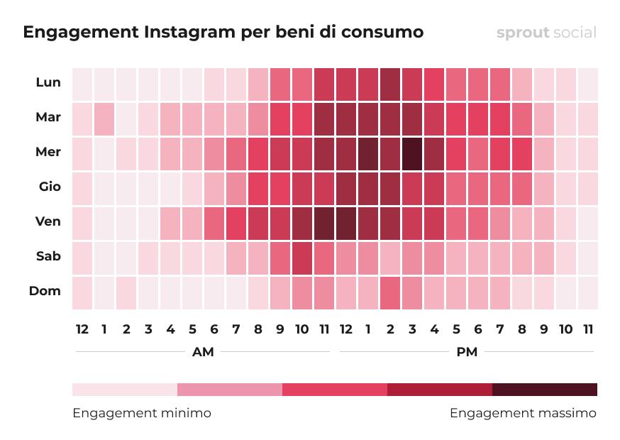 I momenti migliori per pubblicare su Instagram per B2C