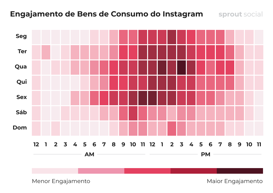 Melhores horários para postar no Instagram para B2C