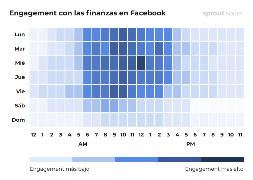 Mejores momentos para publicar en Facebook para finanzas