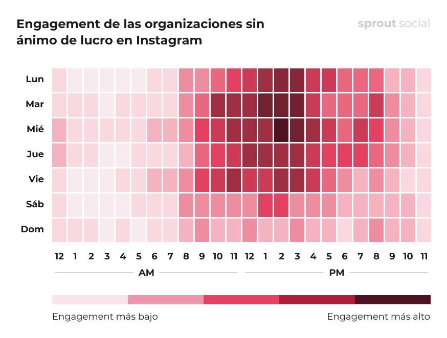 Las mejores horas para publicar en Instagram para las organizaciones sin ánimo de lucro