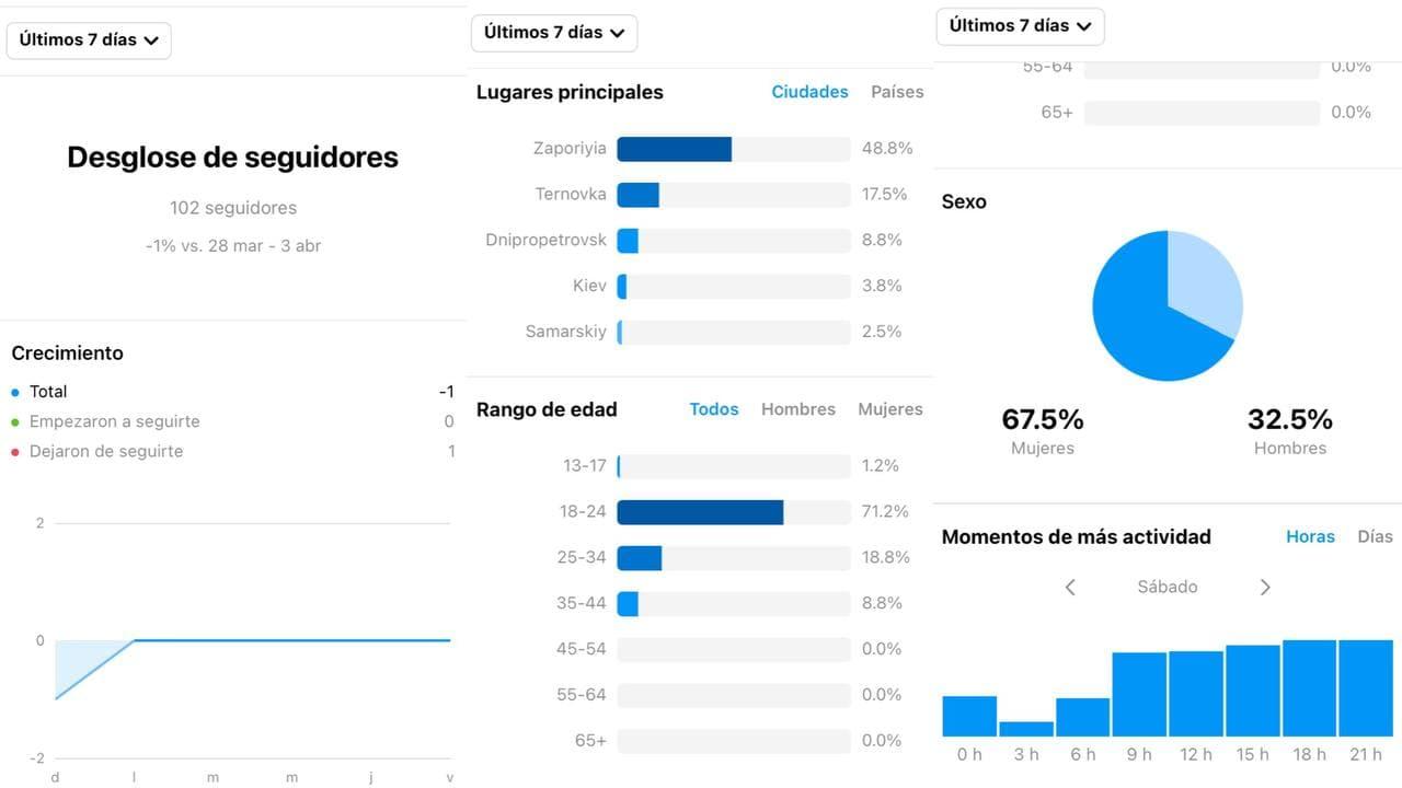 Analítica de la audiencia
