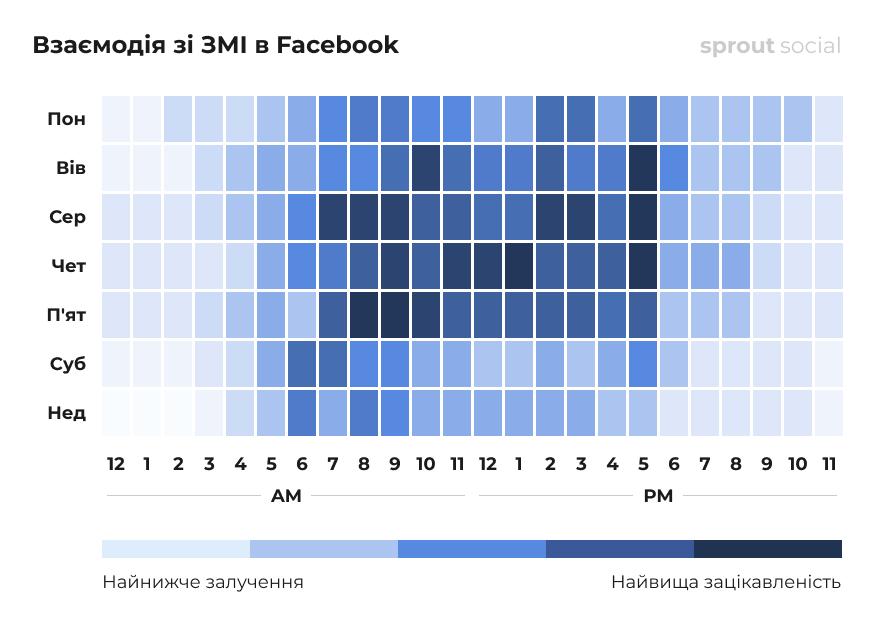 Найкращий час для публікації в Facebook для ЗМІ