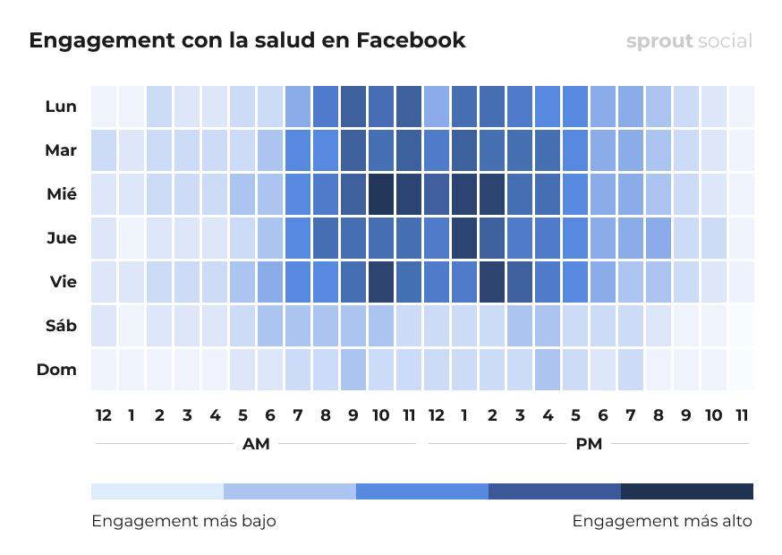 Mejores momentos para publicar en Facebook para el sector salud