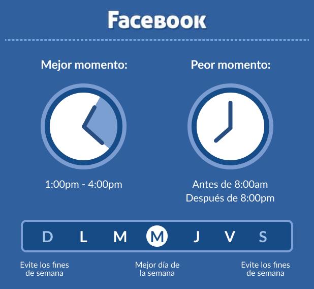 Cuándo publicar en Facebook en 2021