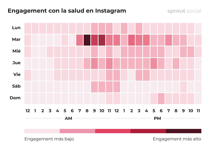 Las mejores horas para publicar en Instagram para la Sanidad