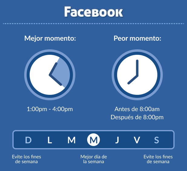 Cuando publicar en Facebook en 2021
