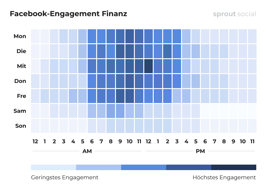 Beste Zeiten zum Posten auf Facebook für Finanzen