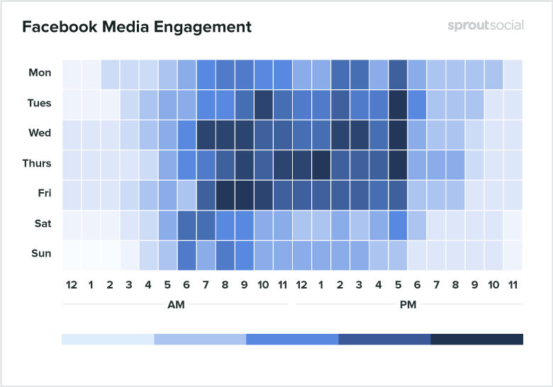 Best times to post on Facebook for media