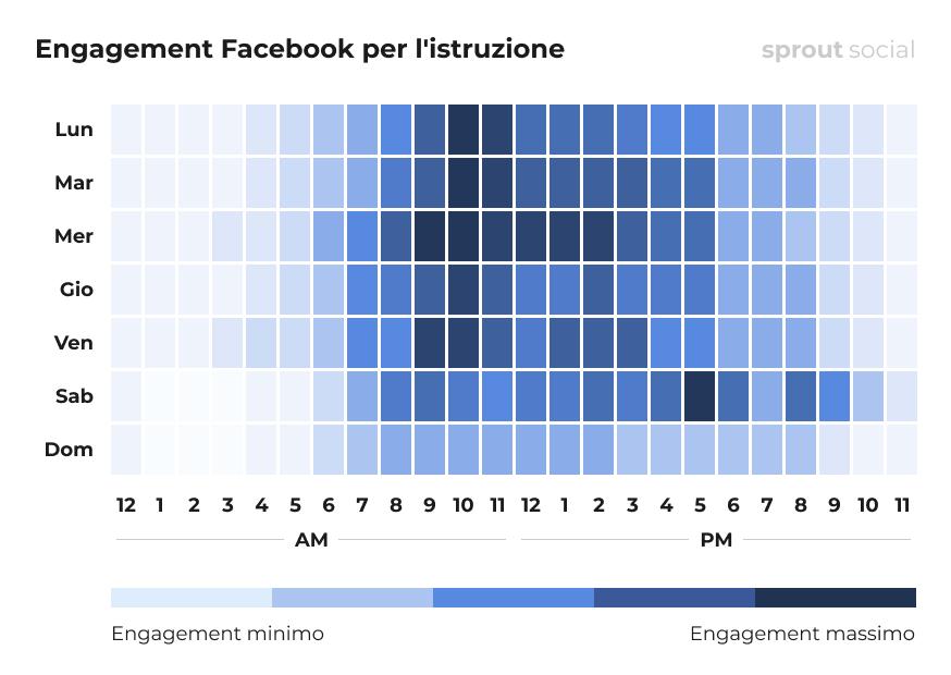 I momenti migliori per pubblicare su Facebook per l'istruzione