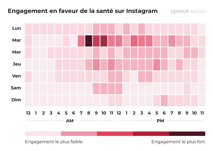 Meilleurs moments pour poster sur Instagram dans le domaine de soins de la santé