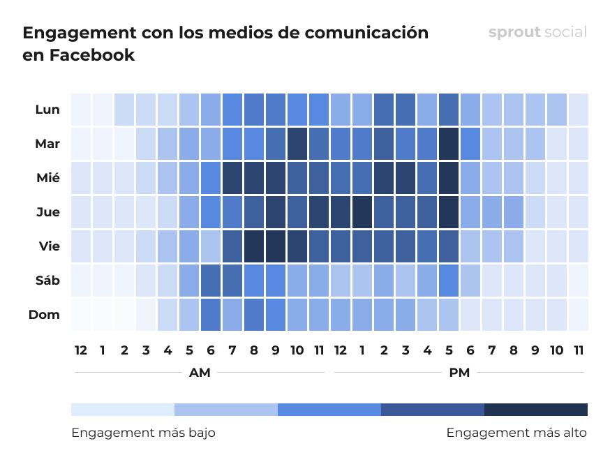 Mejores momentos para publicar en Facebook para los medios