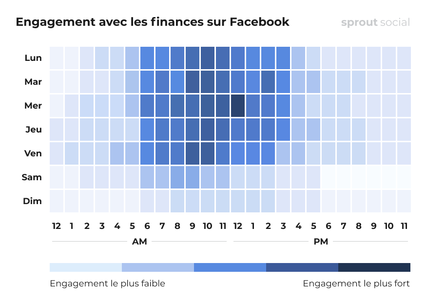 Meilleurs moments pour poster sur Facebook pour le domaine de la finance