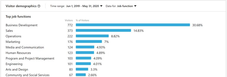 How to find your best time to post on LinkedIn? - picture 2
