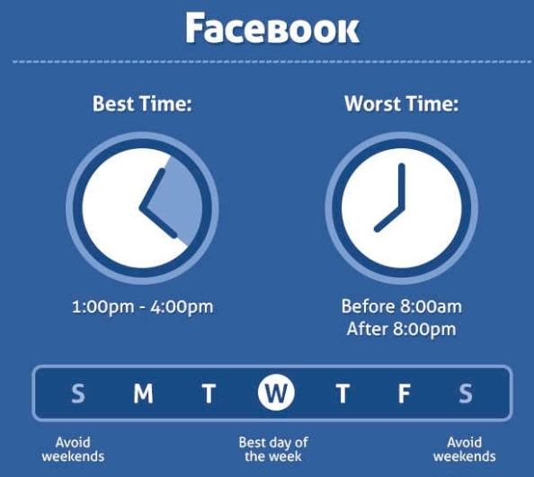 When to post on Facebook in 2021