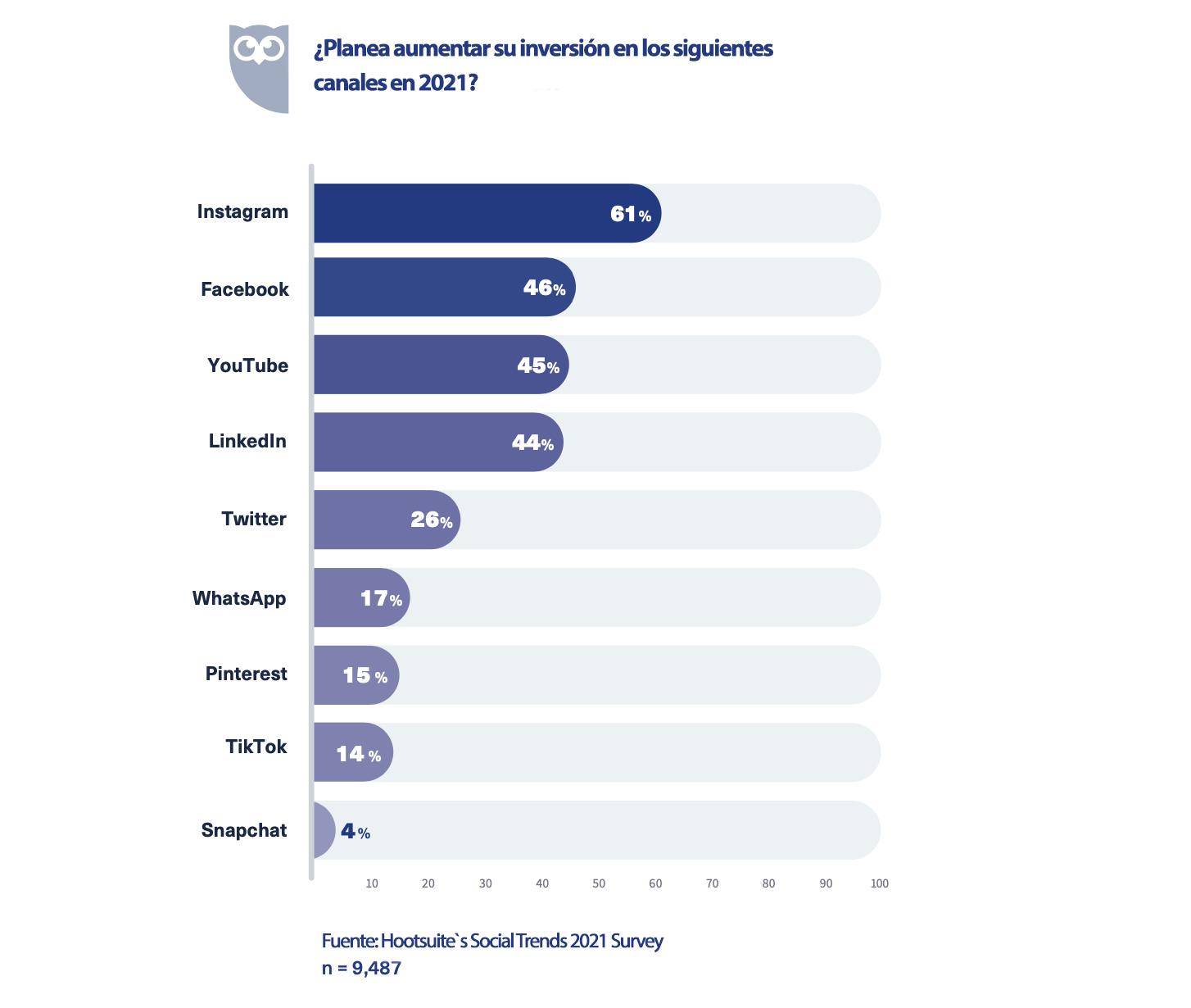 Análisis de las redes sociales de pago