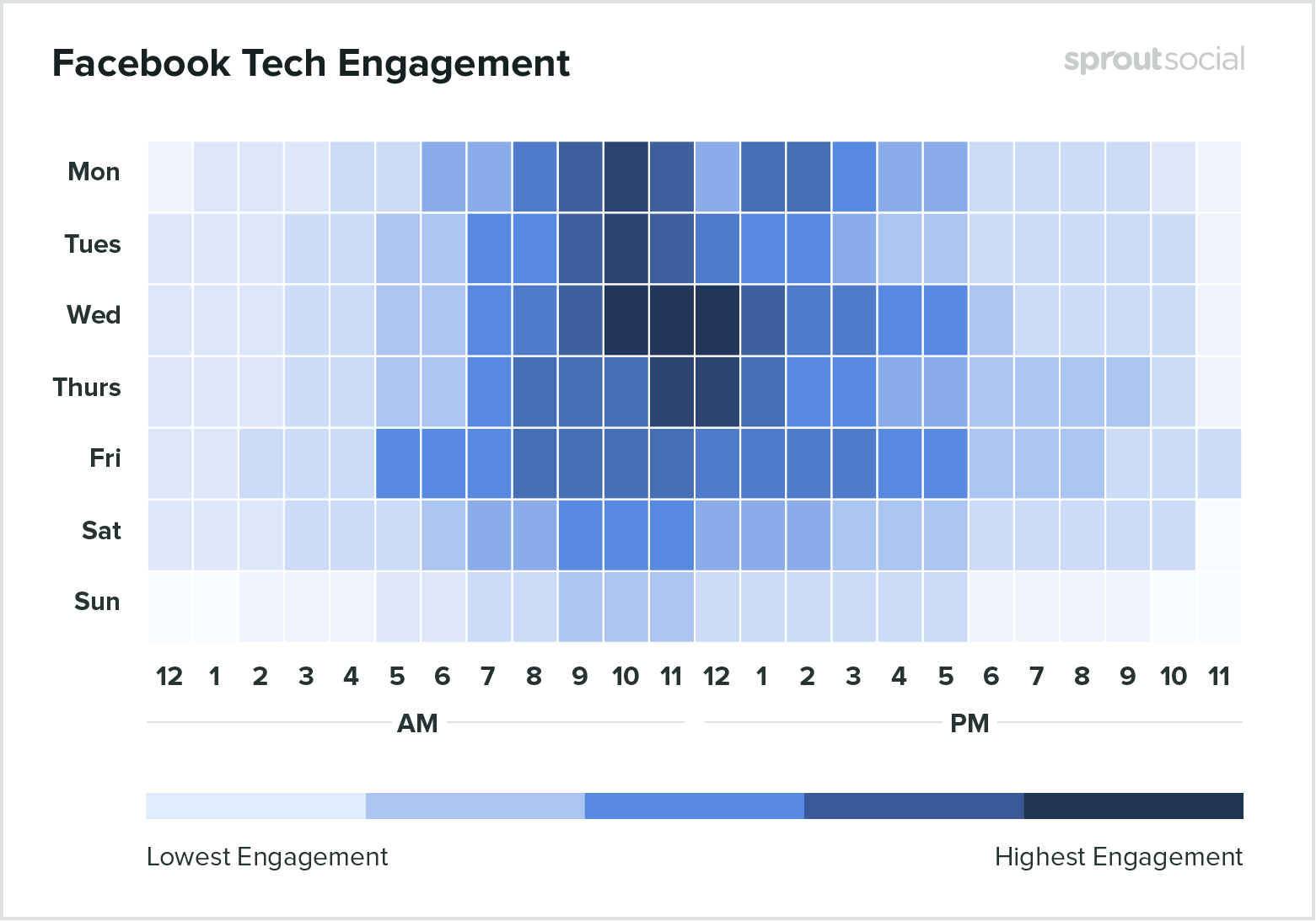 Best times to post on Facebook for tech