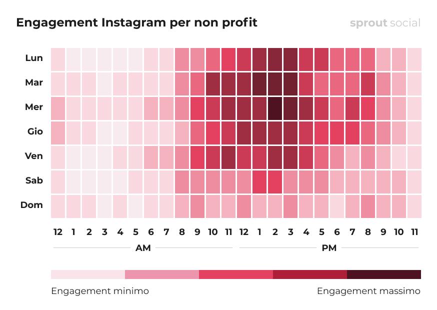I periodi migliori per pubblicare su Instagram per il non profit