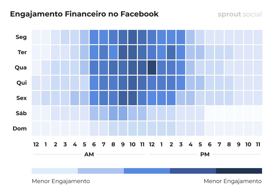 Melhores horários para postar no Facebook para finanças