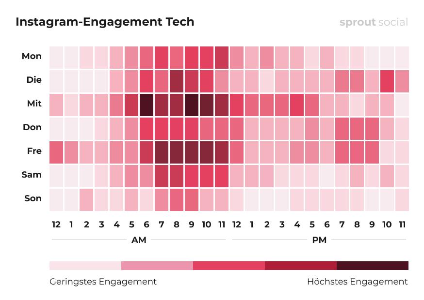 Beste Zeiten zum Posten auf Instagram für Technologieunternehmen