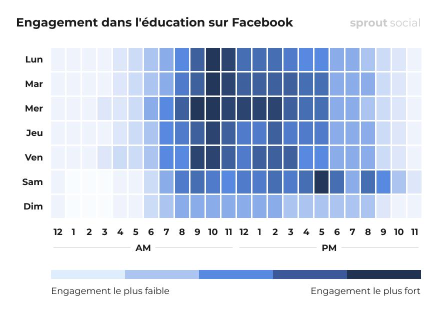 Meilleurs moments pour poster sur Facebook pour l'éducation
