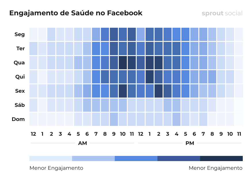 Melhores horários para postar no Facebook para saúde
