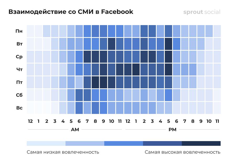 Лучшее время для публикации в Facebook для СМИ