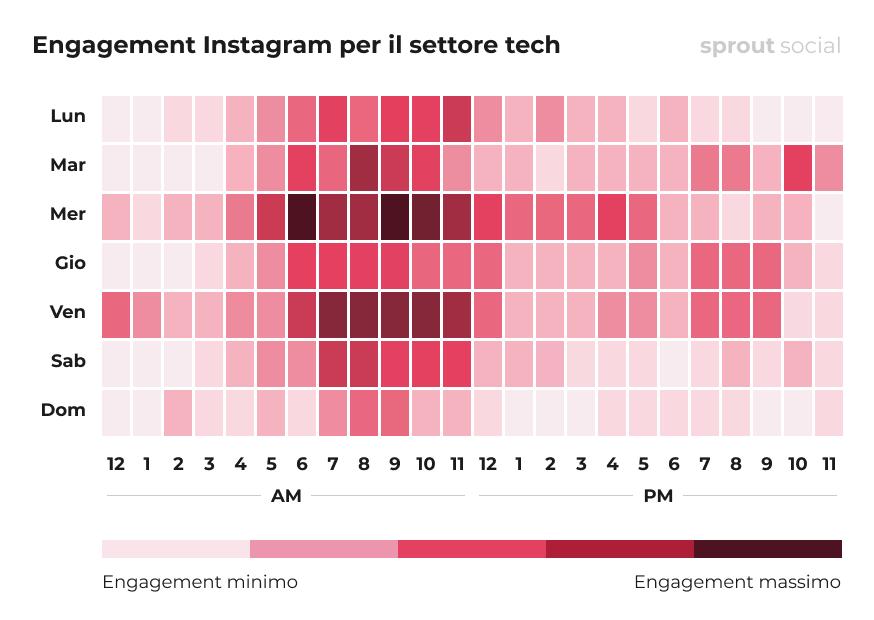 I momenti migliori per pubblicare su Instagram per le aziende del settore tech