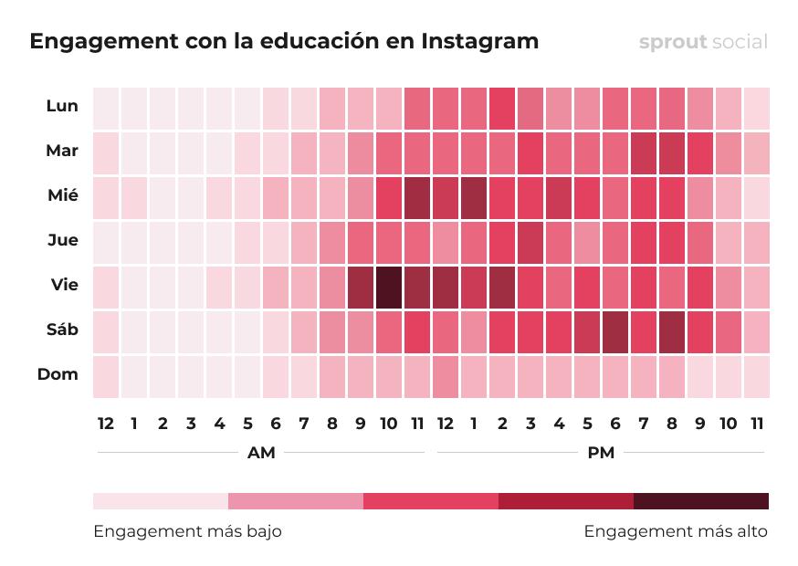 Mejores momentos para publicar en Instagram para organizaciones educativas