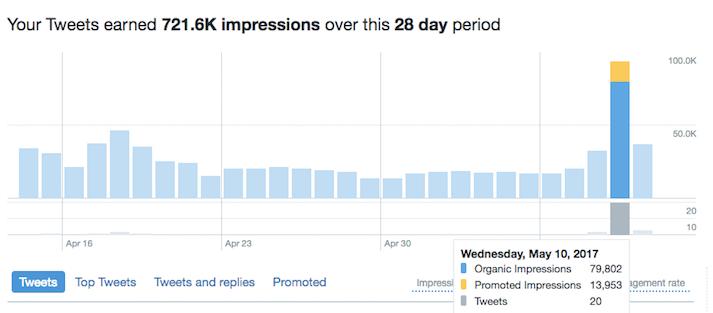 Twitter Reach vs Twitter Impressions