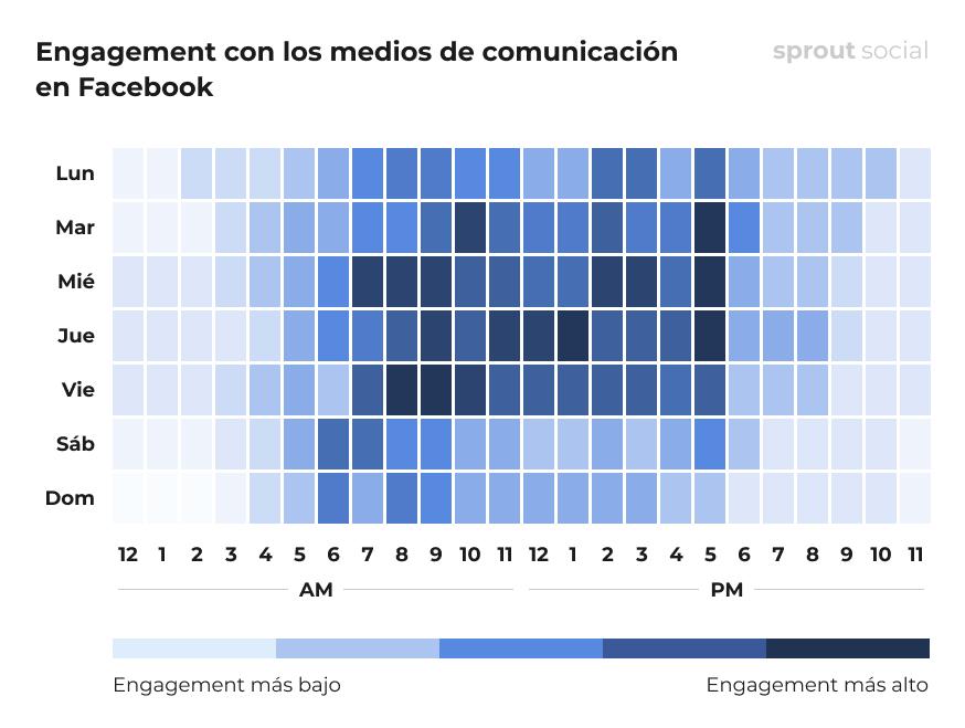 Las mejores horas para publicar en Facebook para los medios de comunicación