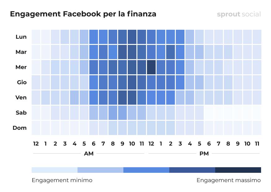 I momenti migliori per pubblicare su Facebook per la finanza
