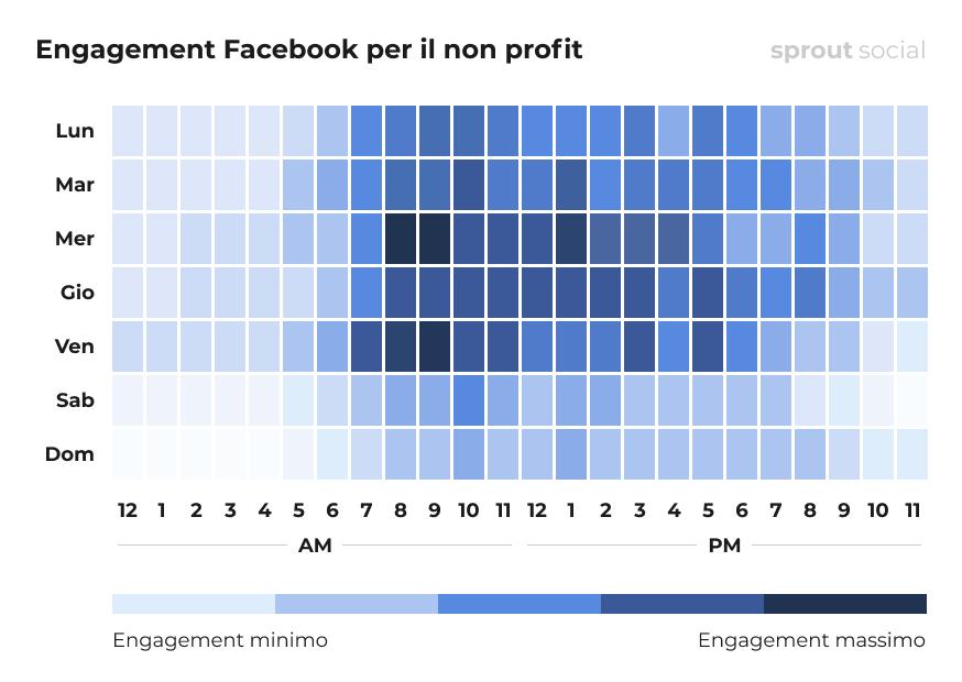 I momenti migliori per pubblicare su Facebook per le organizzazioni non profit