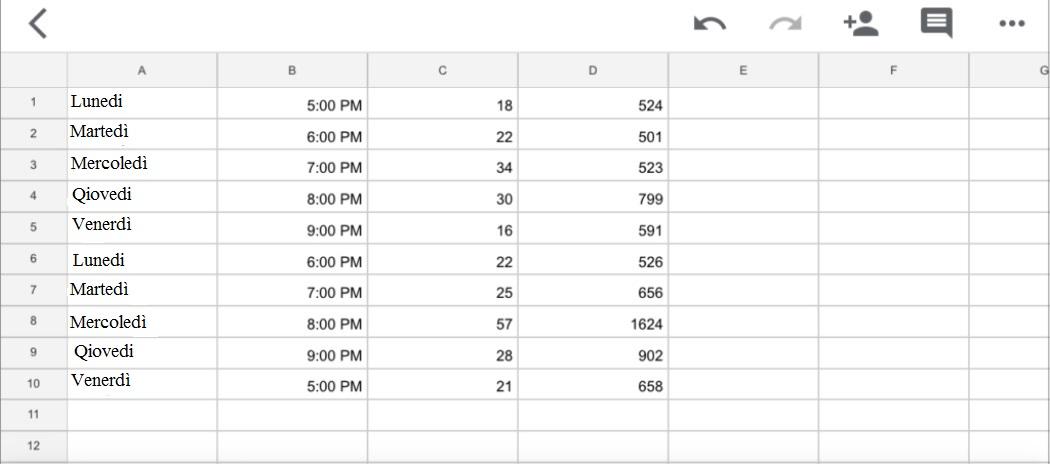 Sperimentare con gli orari di pubblicazione e misurare le statistiche - immagine 2
