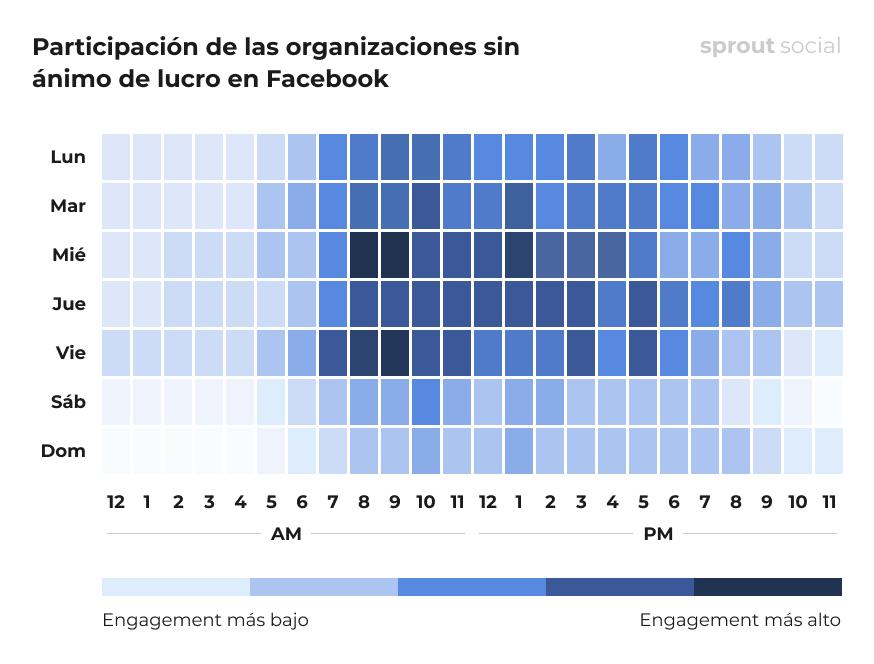 Las mejores horas para publicar en Facebook para las organizaciones sin ánimo de lucro