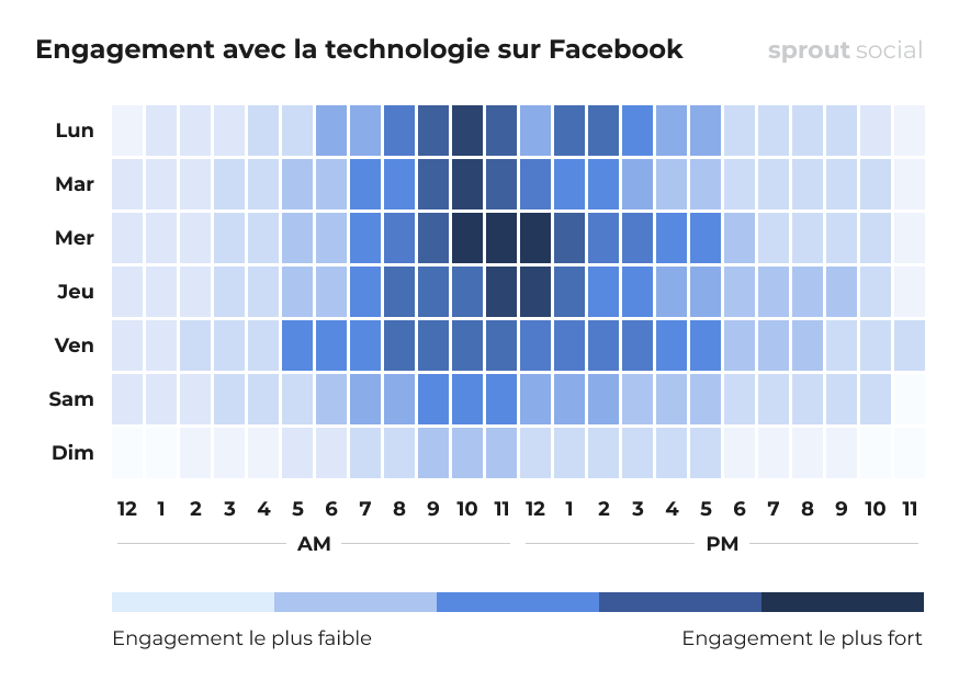Meilleurs moments pour poster sur Facebook pour le domaine de la technologie