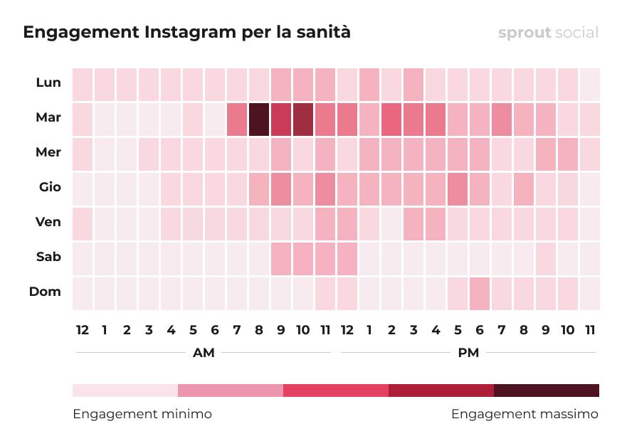I momenti migliori per pubblicare su Instagram per l'assistenza sanitaria